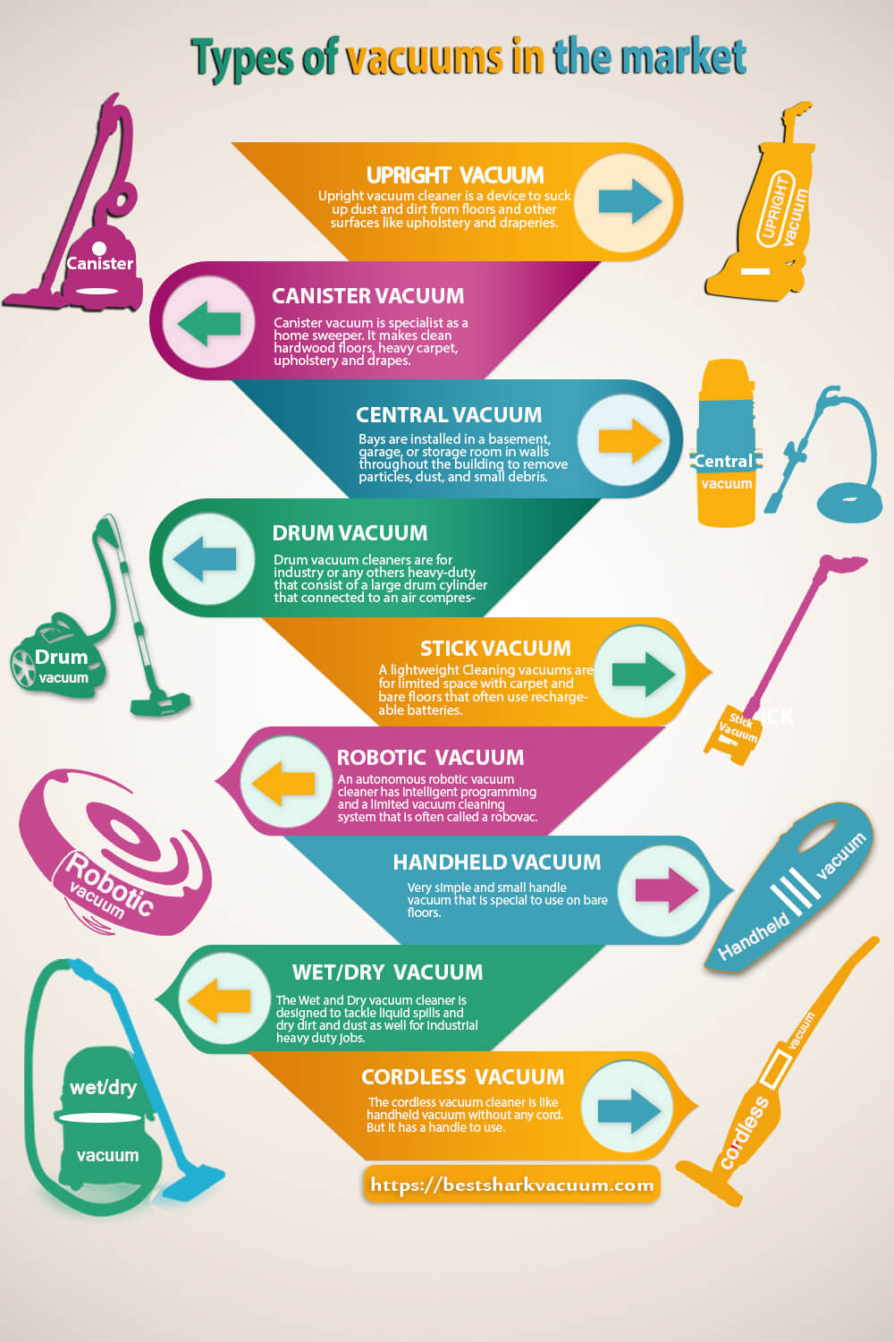 Infographic Different Type Of Vacuum Cleaners Sharkvacuum